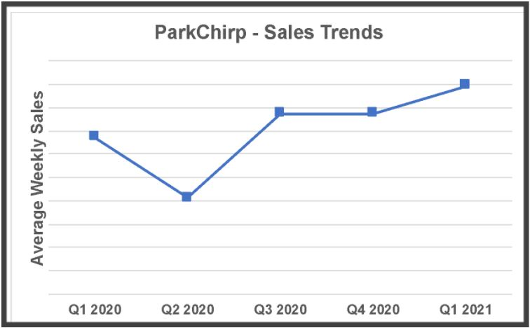 ParkChirp Sales